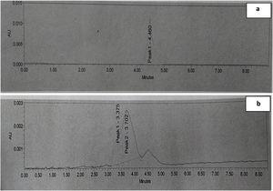 (a) HPLC results of 2-Chlorophenol after 2h, (b) 4h.
