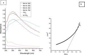 UV–vis spectra (6a) and energy band gap graph (6b) of synthesized Mn-N-co-doped TiO2 calcinated at 550°C (MnNT-550).