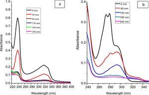 Time dependent UV–vis spectra of photocalalytic degradation of quinalphos (8a) and 2-chlorophenol (8b).