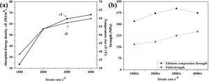 Theoretically calculated values of ZK61 Mg alloy under high strain rates 1000–4000s−1 compression (a) rise in temperature and absorption energy density (b) variation in yield strength and ultimate compression strength.