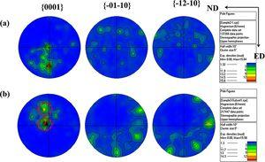 Changes in the texture of ZK61 Mg alloy under high strain rate compression (a) at a strain rate of 3000s−1 (b) at a strain rate of 4000s−1.