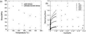 (a) Monotonic tensile properties for annealed Mo in the temperature range from room temperature to 500 °C: the variation in yield strength and ultimate tensile strength with test temperature is shown [71], and (b) effect of temperature on the cyclic response (ratcheting strain evolution with cycles) of annealed molybdenum for applied stress range of 80% of the UTS [71].