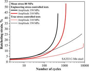 Comparison between true and engineering stress control ratcheting test: mean stress of 80 MPa and stress amplitude of 310 and 350 MPa for SA333 C-Mn steel [33].