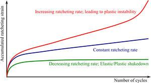 Three possible types of ratcheting behavior.