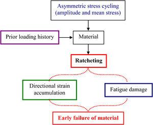 Schematic representation of ratcheting damage.
