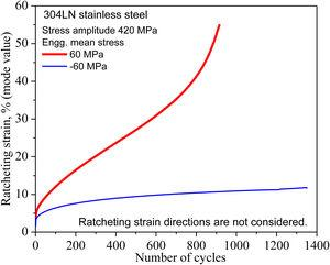 Uniaxial ratcheting strain evolution with number of cycles at the constant stress amplitude of 420 MPa and stress rate of 50 MPa/s for 304 L N stainless steel: ratcheting strain directions are not considered [28].