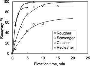 Accumulated recoveries as a time function of the rougher, scavenger, cleaner, and recleaner flotation stages.