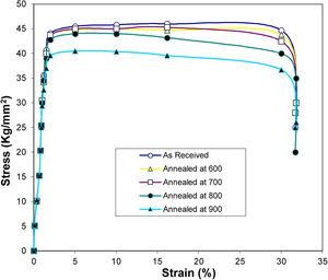 Tensile curves of Ti 12 in the as received conditions and after different heat treatment temperatures.