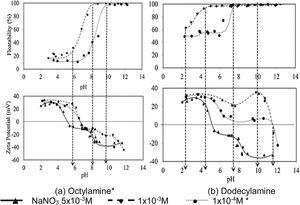 Microflotation curves and zeta potential for wavellite sample with octylamine (a) and dodecylamine (b).