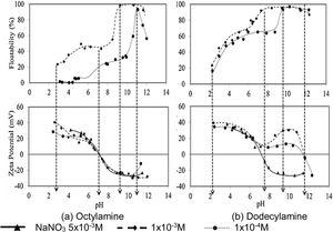 Microflotation curves and zeta potential for turquoise sample with octylamine (a) and dodecylamine (b).