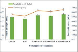 Tensile properties of untreated OPEFB and SCB composites.