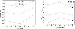 Variation of hardness and toughness of AISI 4140 as a function of austempering temperature and time.