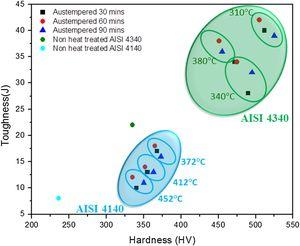 Hardness vs. toughness comparison of austempered AISI 4340 and austempered AISI 4140 steel.