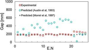 Working gap plots. The experimental data and predicted values from Austin et al. [6] are represented on the main axis. The predicted values by Morrel et al. [8] are presented on the secondary axis.