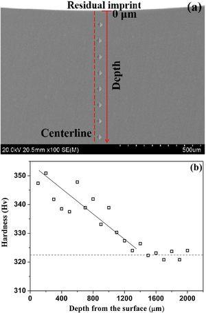 (a) SEM image of Vickers indentations along the centerline starting from the bottom of the residual imprint; (b) Distribution of Vickers hardness.