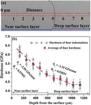 (a) The approximate boundary between the near surface layer and the deep surface layer; (b) Accurate and average values of hardness obtained from all load-displacement curves.