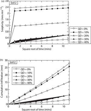 Effects of quarry dust on sorptivity (a), and (b) cumulative infiltration of treated soil, S2.