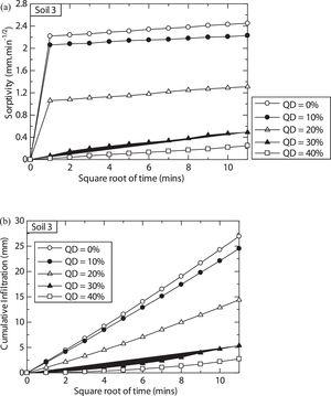 Effects of quarry dust on sorptivity (a), and (b) cumulative infiltration of treated soil, S3.