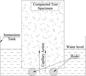 Schematic arrangement of the sorptivity test.