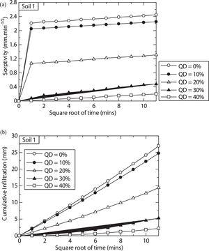 Effects of quarry dust on sorptivity (a), and (b) cumulative infiltration of treated soil, S1.