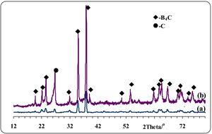 XRD patterns of MW synthesized B4C boron carbide: (a) before sintering, (b) after sintering.