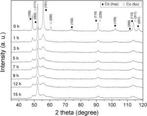 XRD patterns of the unmilled cobalt and the cobalt samples milled for different times.