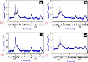 Rietveld refinement of the cobalt samples obtained at 1, 5, 9 and 15h of milling time.
