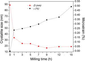 Crystallite size and microstrain of the cobalt powder as a function of the milling time.
