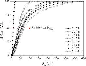 Variation of the particle size of the cobalt powder obtained at different milling times.