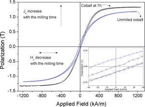 Magnetic hysteresis loops (J–H) for the samples milled for 0 and 7h at room temperature.
