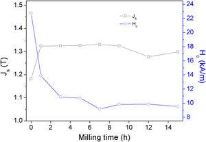 Saturation polarization (Js) and coercivity (Hc) as functions of the milling time.