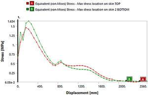 Stress versus displacement along wingspan for top and bottom skin.