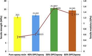 Tensile strength and modulus of epoxy and DPF/epoxy composites.