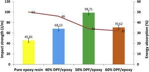 Impact strength and energy absorption of epoxy and DPF/epoxy composites.
