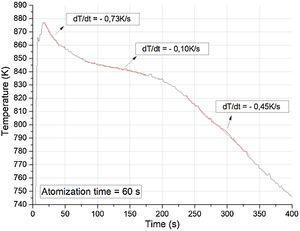 Temperature evolution in the interior of the deposit L2.