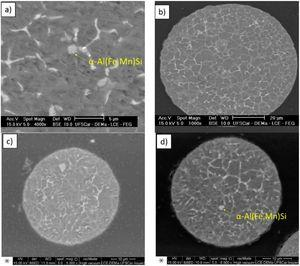 Microstructure of overspray particles: (a) and (b) droplets from the L1 run; (c) and (d) droplets from the L2 run.