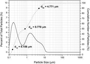 Particle size and particle size distribution according to laser granulometry of EAFD.