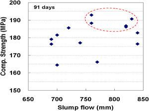 Relationship between compressive strength and slump flow.