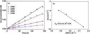 (a) Cu concentration vs. time at various temperatures. (b) Arrhenius plot.