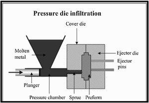 Pressure die infiltration process.