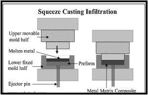 Squeeze casting infiltration process.