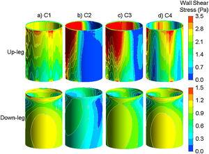 Wall shear stress of the up and down legs for the 100L/min gas flow rate for the conditions (a) C1; (b) C2; (c) C3; (d) C4.