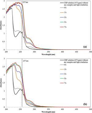 UV–vis absorption spectra of CHP with different irradiation times over the calcined Ag2O-Ag/CAC/SiO2 composite: (a) visible light irradiation and (b) UV irradiation.