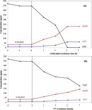 Changes in concentration of CHP and intermediate products over the calcined Ag2O-Ag/CAC/SiO2 composite as a function of irradiation time: (a) visible light irradiation and (b) UV irradiation.
