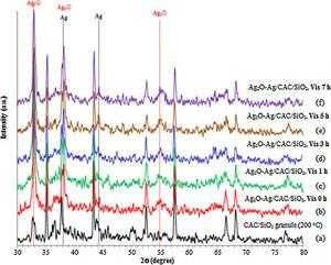 XRD patterns of the calcined Ag2O-Ag/CAC/SiO2 composite at the end of the different visible light irradiation times.