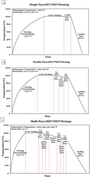 The designed TMCP strategies.