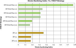Variation of strain hardening index with strain rate of TMCP strategy.