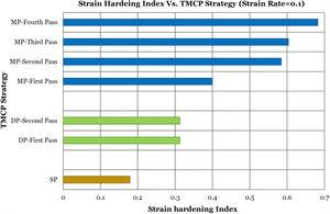 Variation of strain hardening index with TMCP strategy at strain rate of 0.1s−1.