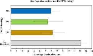 Change in average grain size with TMCP strategy at strain rate of 0.1s−1.