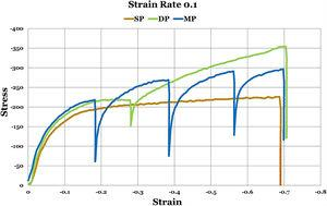 Flow stress–strain curves of the specimens during the physical simulation of the single-, double-pass and multi-pass TMCP strategies at 0.1s−1 strain rate.